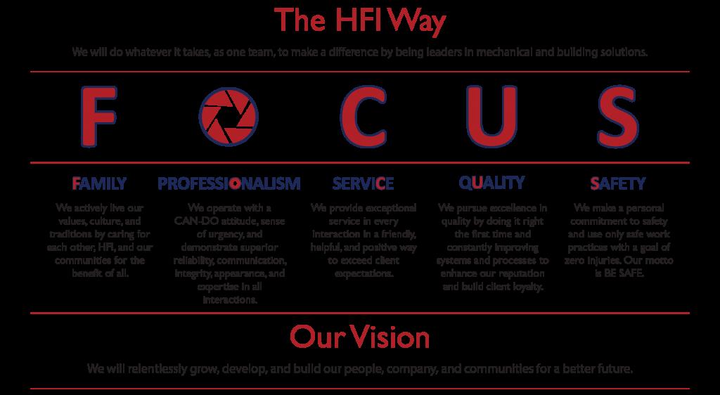 HFI_Way1-3